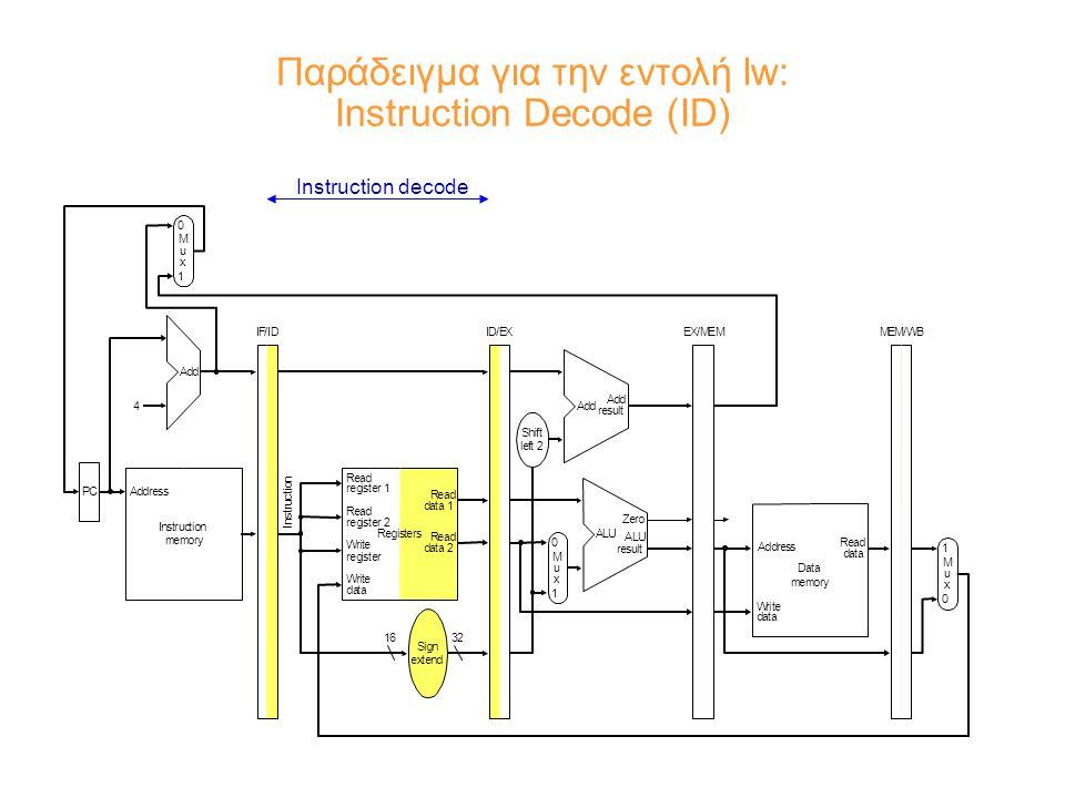Παράδειγμα για την εντολή lw: Instruction Decode (ID) Instruction decode