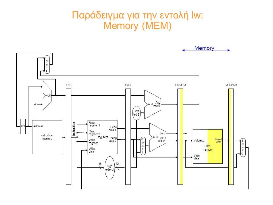 Παράδειγμα για την εντολή lw: Memory (MEM) Memory