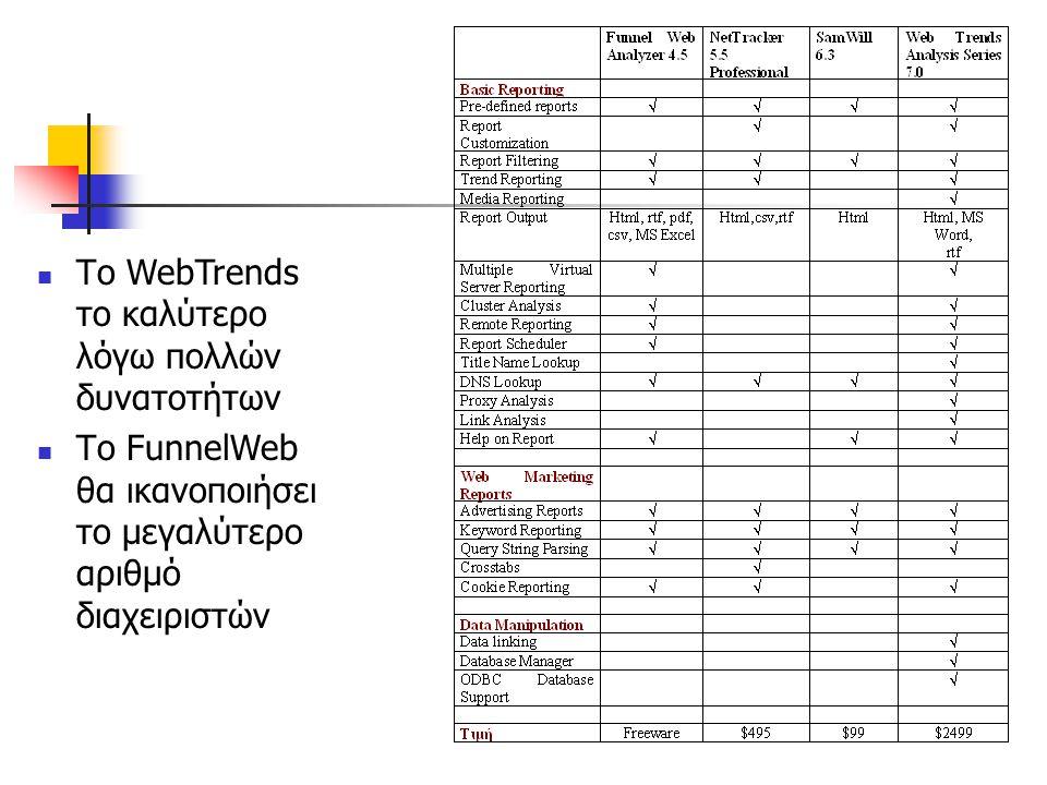Το WebTrends το καλύτερο λόγω πολλών δυνατοτήτων Το FunnelWeb θα ικανοποιήσει το μεγαλύτερο αριθμό διαχειριστών