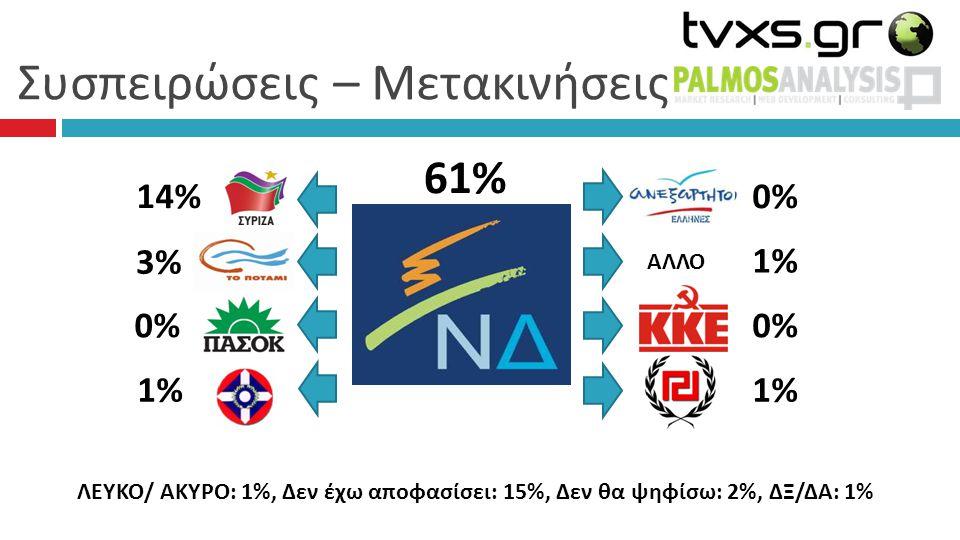 Συσπειρώσεις – Μετακινήσεις 61% 0% 1%1% 0%0% 1%1% 14% 3% 0%0% 1%1% ΑΛΛΟ ΛΕΥΚΟ/ ΑΚΥΡΟ: 1%, Δεν έχω αποφασίσει: 15%, Δεν θα ψηφίσω: 2%, ΔΞ/ΔΑ: 1%