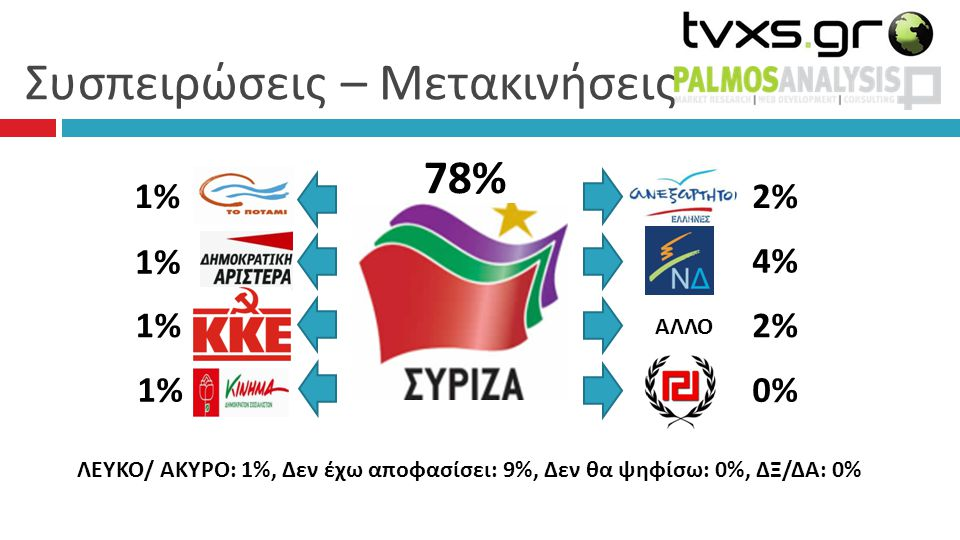 Συσπειρώσεις – Μετακινήσεις 78% 2% 4%4% 2%2% 0% 1%1% 1% 1% 1% ΑΛΛΟ ΛΕΥΚΟ/ ΑΚΥΡΟ: 1%, Δεν έχω αποφασίσει: 9%, Δεν θα ψηφίσω: 0%, ΔΞ/ΔΑ: 0%