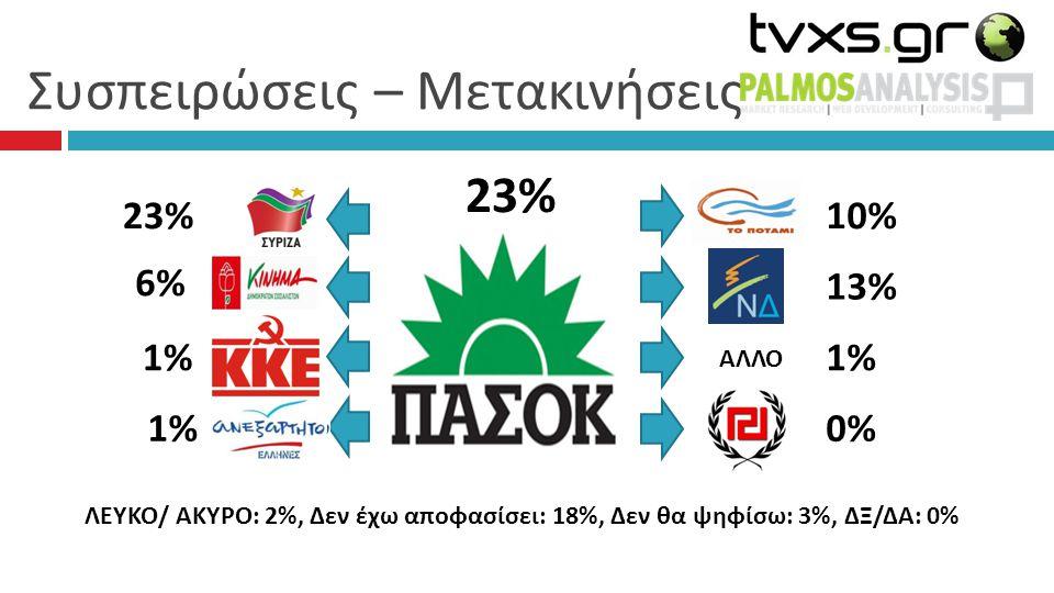 Συσπειρώσεις – Μετακινήσεις 23% 10% 13% 1%1% 0%0% 23% 6% 6% 1% ΛΕΥΚΟ/ ΑΚΥΡΟ: 2%, Δεν έχω αποφασίσει: 18%, Δεν θα ψηφίσω: 3%, ΔΞ/ΔΑ: 0% ΑΛΛΟ