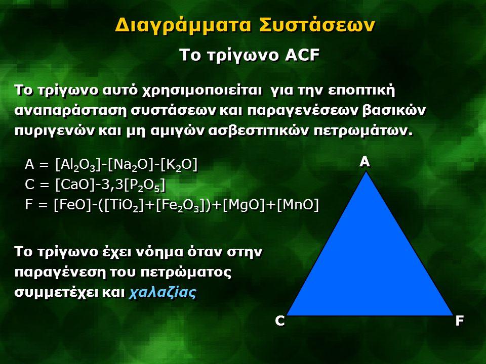 Α Α C C F F Διαγράμματα Συστάσεων Tο τρίγωνο ACF Το τρίγωνο αυτό χρησιμοποιείται για την εποπτική αναπαράσταση συστάσεων και παραγενέσεων βασικών πυρι