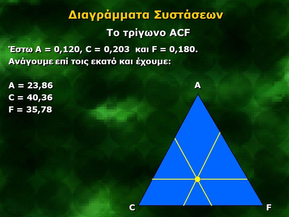 Διαγράμματα Συστάσεων Tο τρίγωνο ACF Έστω A = 0,120, C = 0,203 και F = 0,180. Ανάγουμε επί τοις εκατό και έχουμε: A = 23,86 C = 40,36 F = 35,78 Έστω A