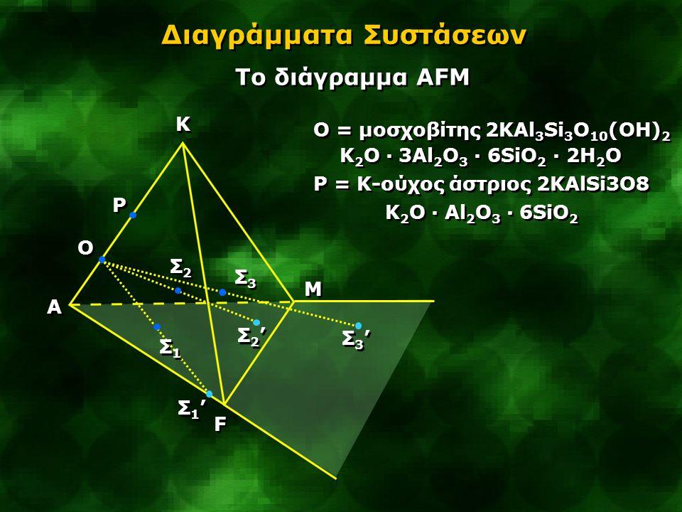 A A M M K K F F Διαγράμματα Συστάσεων Tο διάγραμμα AFM Σ1Σ1 Σ1Σ1 O O P P Σ2Σ2 Σ2Σ2 Σ3Σ3 Σ3Σ3 Σ1'Σ1' Σ1'Σ1' Σ2'Σ2' Σ2'Σ2' Σ3'Σ3' Σ3'Σ3' Ο = μοσχοβίτης