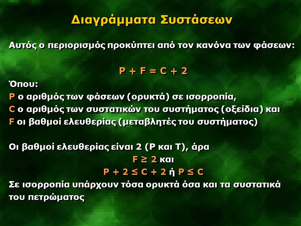 Αυτός ο περιορισμός προκύπτει από τον κανόνα των φάσεων: P + F = C + 2 Όπου: P ο αριθμός των φάσεων (ορυκτά) σε ισορροπία, C ο αριθμός των συστατικών