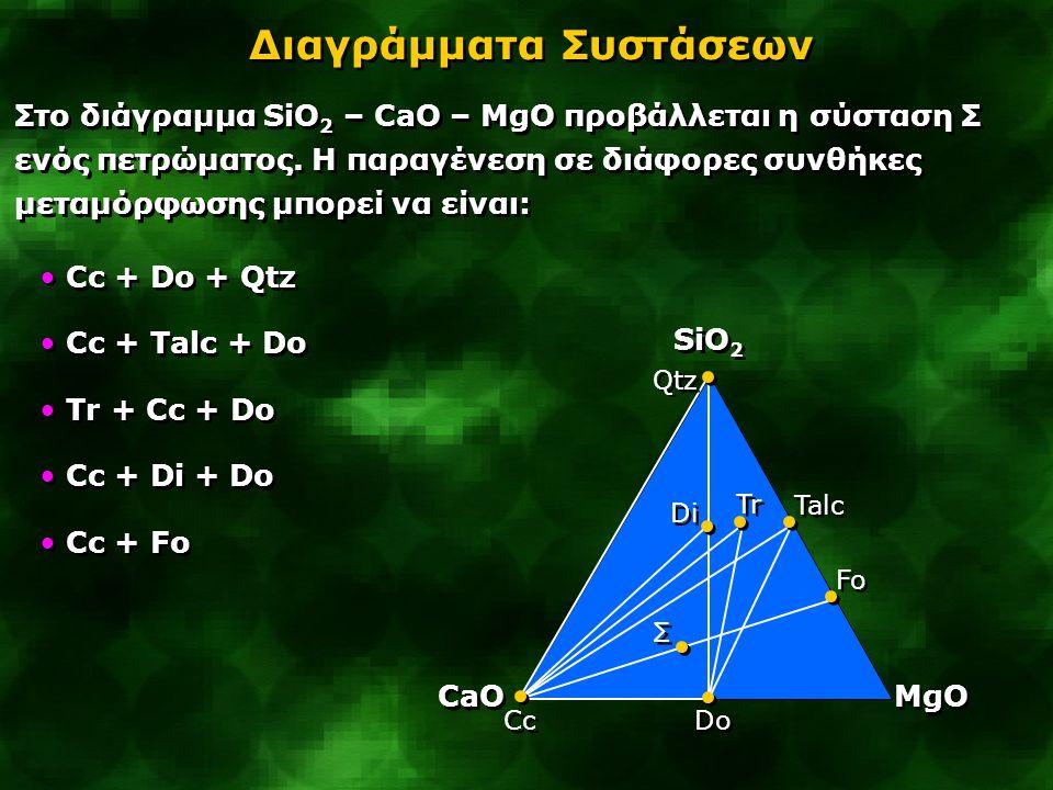 Στο διάγραμμα SiO 2 – CaO – MgO προβάλλεται η σύσταση Σ ενός πετρώματος. Η παραγένεση σε διάφορες συνθήκες μεταμόρφωσης μπορεί να είναι: Qtz Διαγράμμα