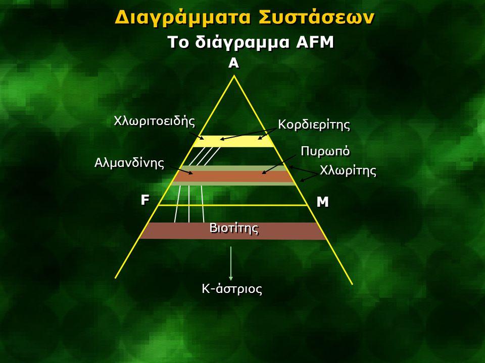 Διαγράμματα Συστάσεων Tο διάγραμμα AFM A A M M F F Βιοτίτης Χλωριτοειδής Κορδιερίτης Αλμανδίνης Πυρωπό Χλωρίτης Κ-άστριος