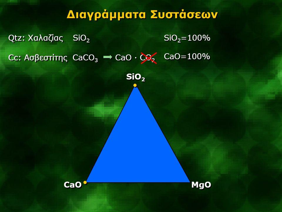 Διαγράμματα Συστάσεων Qtz: Χαλαζίας SiO 2 Cc: Ασβεστίτης CaCO 3 CaO · CO 2 Qtz: Χαλαζίας SiO 2 Cc: Ασβεστίτης CaCO 3 CaO · CO 2 SiO 2 CaO MgO SiO 2 =1