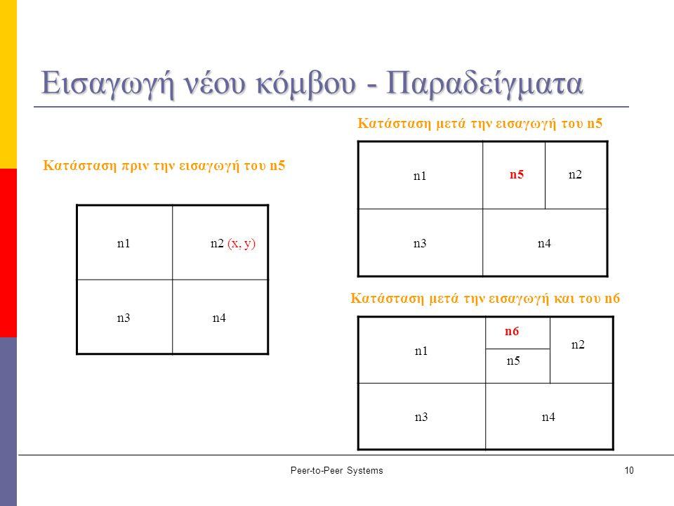 Peer-to-Peer Systems10 Εισαγωγή νέου κόμβου - Παραδείγματα n1 n2 (x, y) n3n4 n1 n3n4 n5n2 n1 n3n4 n6 n5 n2 Κατάσταση πριν την εισαγωγή του n5 Κατάστασ