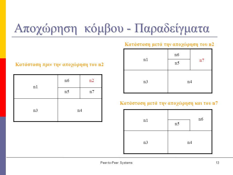Peer-to-Peer Systems13 Αποχώρηση κόμβου - Παραδείγματα n1 n3n4 n6 n5 n2 n7 n1 n3n4 n6 n5 n7 n1 n3n4 n6 n5 Κατάσταση πριν την αποχώρηση του n2 Κατάστασ