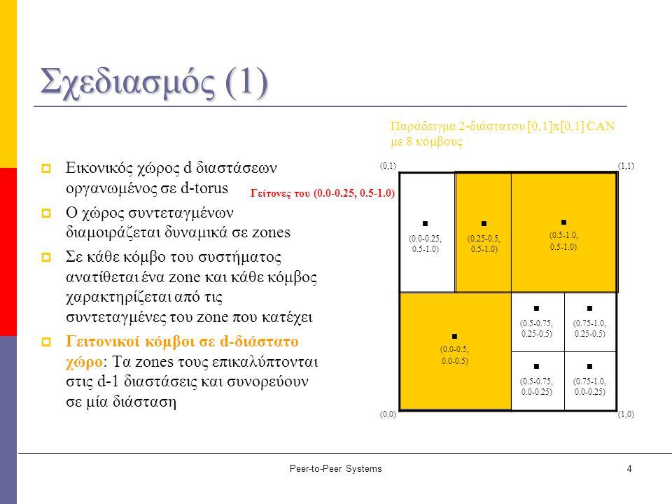Peer-to-Peer Systems4 Σχεδιασμός (1)  Εικονικός χώρος d διαστάσεων οργανωμένος σε d-torus  Ο χώρος συντεταγμένων διαμοιράζεται δυναμικά σε zones  Σ