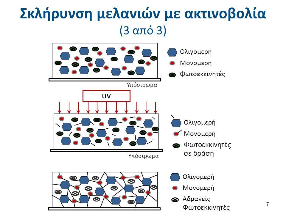 Σκλήρυνση μελανιών με ακτινοβολία (3 από 3) Ολιγομερή Μονομερή Φωτοεκκινητές Ολιγομερή Μονομερή Φωτοεκκινητές σε δράση Ολιγομερή Μονομερή Αδρανείς Φωτ