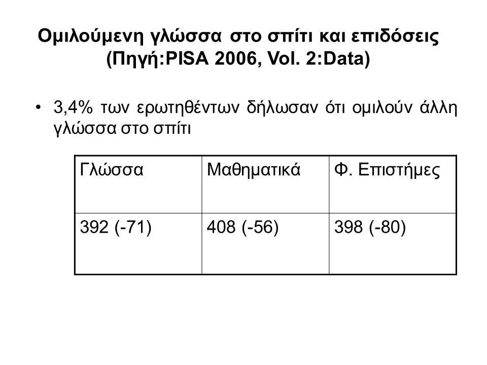Ομιλούμενη γλώσσα στο σπίτι και επιδόσεις (Πηγή:PISA 2006, Vol. 2:Data) 3,4% των ερωτηθέντων δήλωσαν ότι ομιλούν άλλη γλώσσα στο σπίτι ΓλώσσαΜαθηματικ