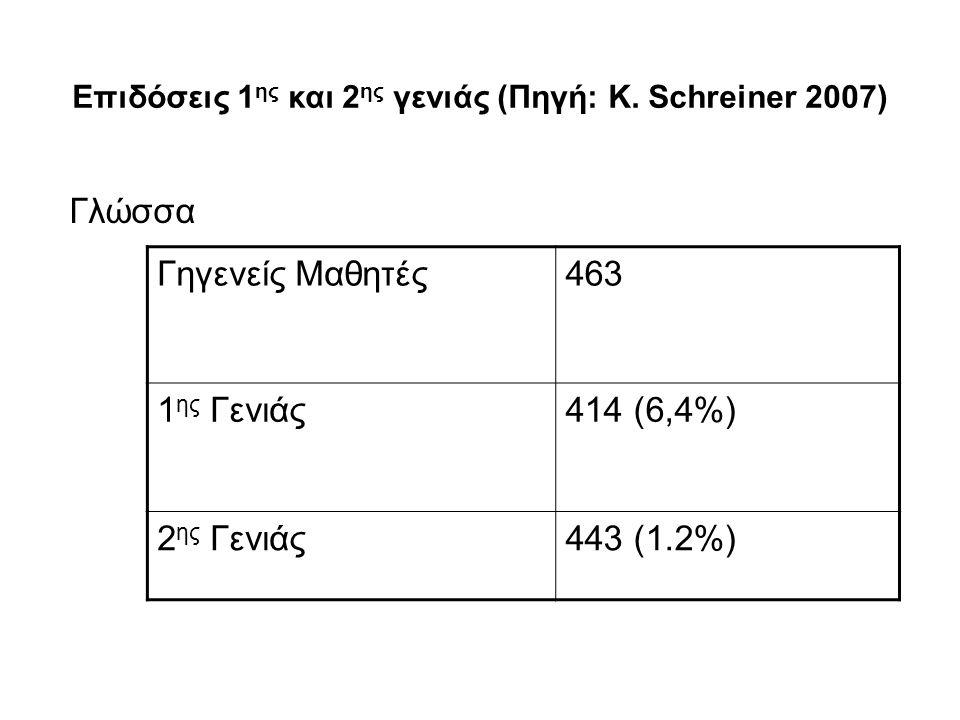 Επιδόσεις 1 ης και 2 ης γενιάς (Πηγή: K. Schreiner 2007) Γλώσσα Γηγενείς Μαθητές463 1 ης Γενιάς414 (6,4%) 2 ης Γενιάς443 (1.2%)