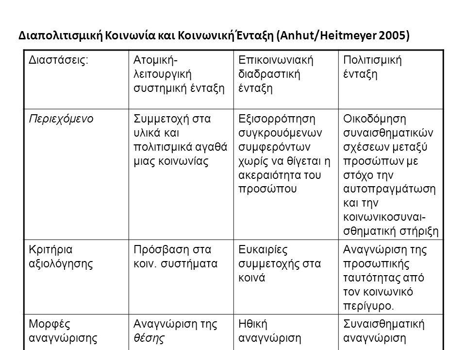 Διαπολιτισμική Κοινωνία και Κοινωνική Ένταξη (Anhut/Heitmeyer 2005) Διαστάσεις:Ατομική- λειτουργική συστημική ένταξη Επικοινωνιακή διαδραστική ένταξη Πολιτισμική ένταξη ΠεριεχόμενοΣυμμετοχή στα υλικά και πολιτισμικά αγαθά μιας κοινωνίας Εξισορρόπηση συγκρουόμενων συμφερόντων χωρίς να θίγεται η ακεραιότητα του προσώπου Οικοδόμηση συναισθηματικών σχέσεων μεταξύ προσώπων με στόχο την αυτοπραγμάτωση και την κοινωνικοσυναι- σθηματική στήριξη Κριτήρια αξιολόγησης Πρόσβαση στα κοιν.