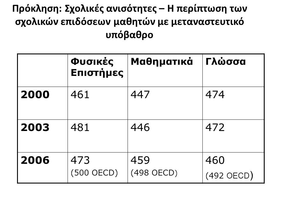 Πρόκληση: Σχολικές ανισότητες – Η περίπτωση των σχολικών επιδόσεων μαθητών με μεταναστευτικό υπόβαθρο Φυσικές Επιστήμες ΜαθηματικάΓλώσσα 2000461447474 2003481446472 2006473 (500 OECD) 459 (498 OECD ) 460 (492 OECD )