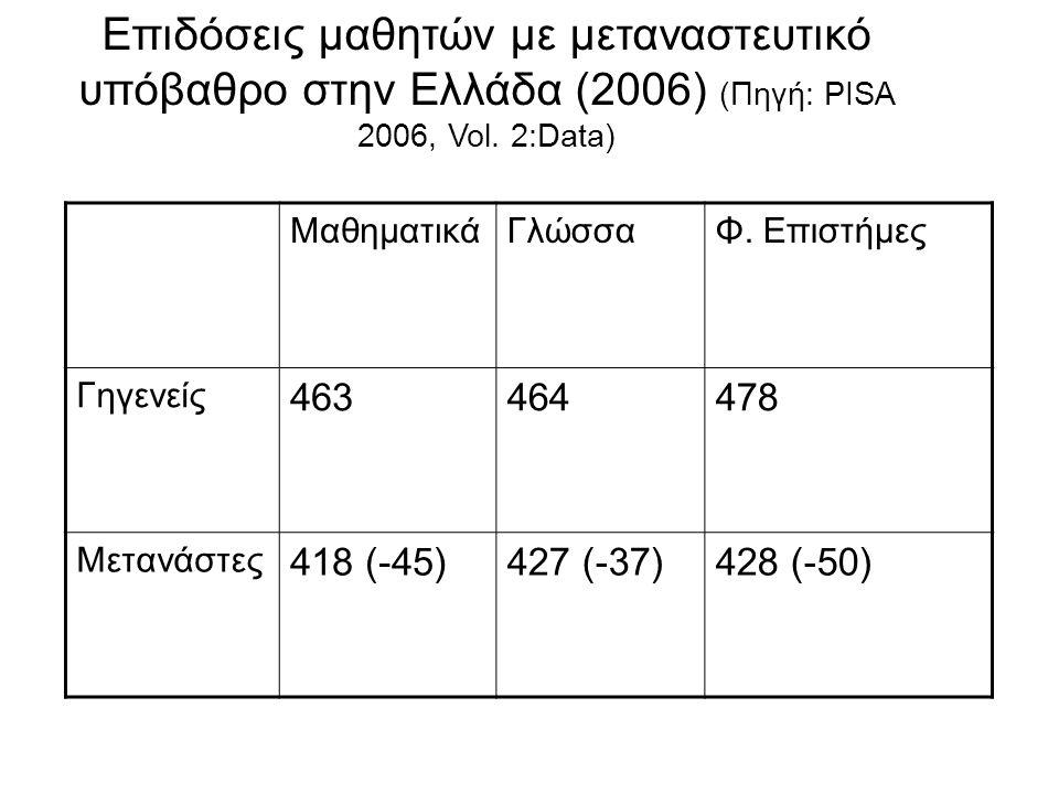 Επιδόσεις μαθητών με μεταναστευτικό υπόβαθρο στην Ελλάδα (2006) (Πηγή: PISA 2006, Vol. 2:Data) ΜαθηματικάΓλώσσαΦ. Επιστήμες Γηγενείς 463464478 Μετανάσ