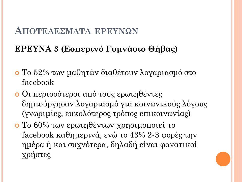 Α ΠΟΤΕΛΕΣΜΑΤΑ ΕΡΕΥΝΩΝ ΕΡΕΥΝΑ 3 (Εσπερινό Γυμνάσιο Θήβας) Το 52% των μαθητών διαθέτουν λογαριασμό στο facebook Οι περισσότεροι από τους ερωτηθέντες δημιούργησαν λογαριασμό για κοινωνικούς λόγους (γνωριμίες, ευκολότερος τρόπος επικοινωνίας) Το 60% των ερωτηθέντων χρησιμοποιεί το facebook καθημερινά, ενώ το 43% 2-3 φορές την ημέρα ή και συχνότερα, δηλαδή είναι φανατικοί χρήστες