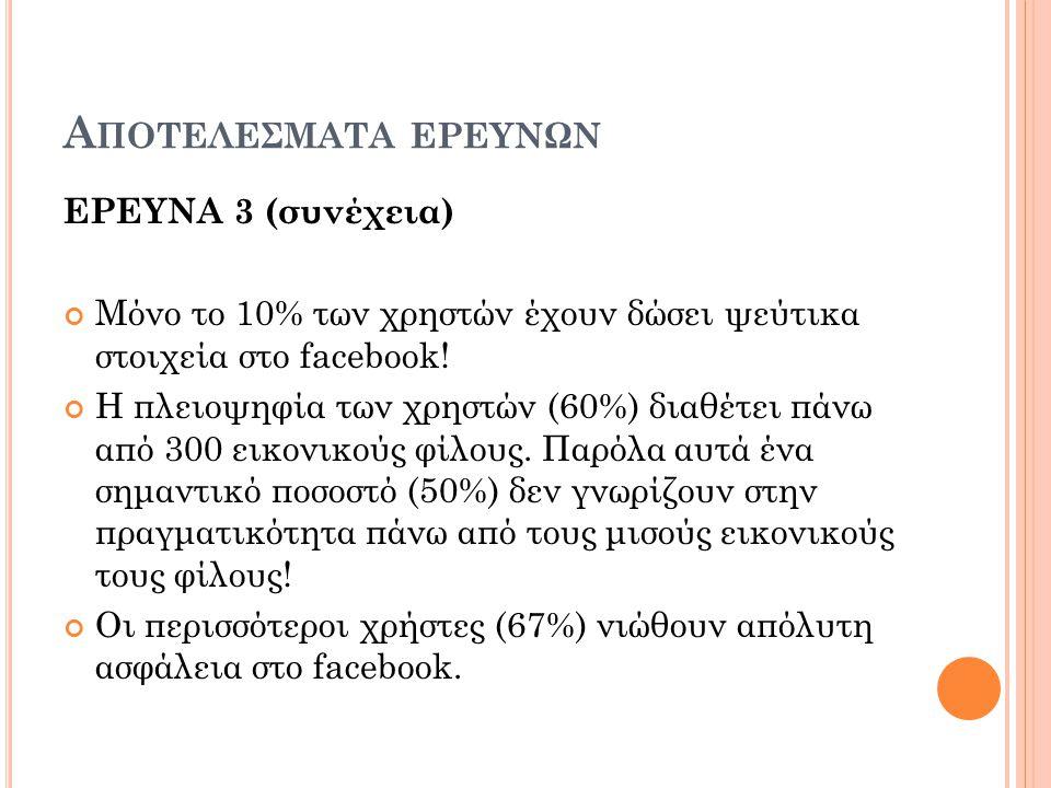 Α ΠΟΤΕΛΕΣΜΑΤΑ ΕΡΕΥΝΩΝ ΕΡΕΥΝΑ 3 (συνέχεια) Μόνο το 10% των χρηστών έχουν δώσει ψεύτικα στοιχεία στο facebook.