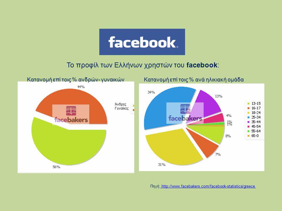 Πηγή: http://www.facebakers.com/facebook-statistics/greece http://www.facebakers.com/facebook-statistics/greece Το προφίλ των Ελλήνων χρηστών του face