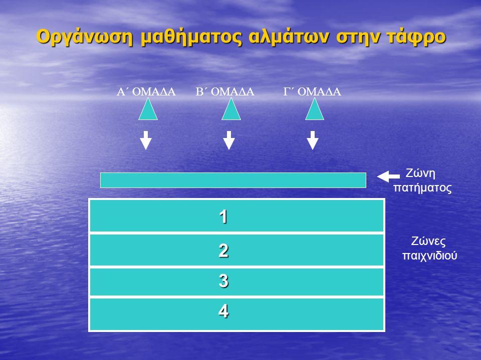 Οργάνωση μαθήματος αλμάτων στην τάφρο Α΄ ΟΜΑΔΑΓ΄ ΟΜΑΔΑΒ΄ ΟΜΑΔΑ 1 2 3 4 Ζώνη πατήματος Ζώνες παιχνιδιού