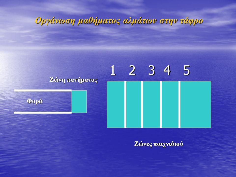 1 2 3 4 5 Φορά Ζώνη πατήματος Οργάνωση μαθήματος αλμάτων στην τάφρο Ζώνες παιχνιδιού