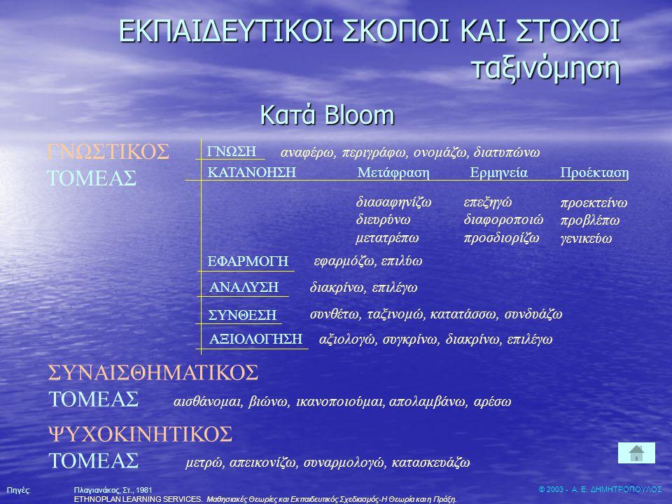 Κατά Bloom ΣΥΝΑΙΣΘΗΜΑΤΙΚΟΣ ΤΟΜΕΑΣ ΓΝΩΣΗ ΚΑΤΑΝΟΗΣΗΜετάφραση Προέκταση ΕΦΑΡΜΟΓΗ Ερμηνεία ΣΥΝΘΕΣΗ ΑΞΙΟΛΟΓΗΣΗ ΑΝΑΛΥΣΗ αναφέρω, περιγράφω, ονομάζω, διατυπώ