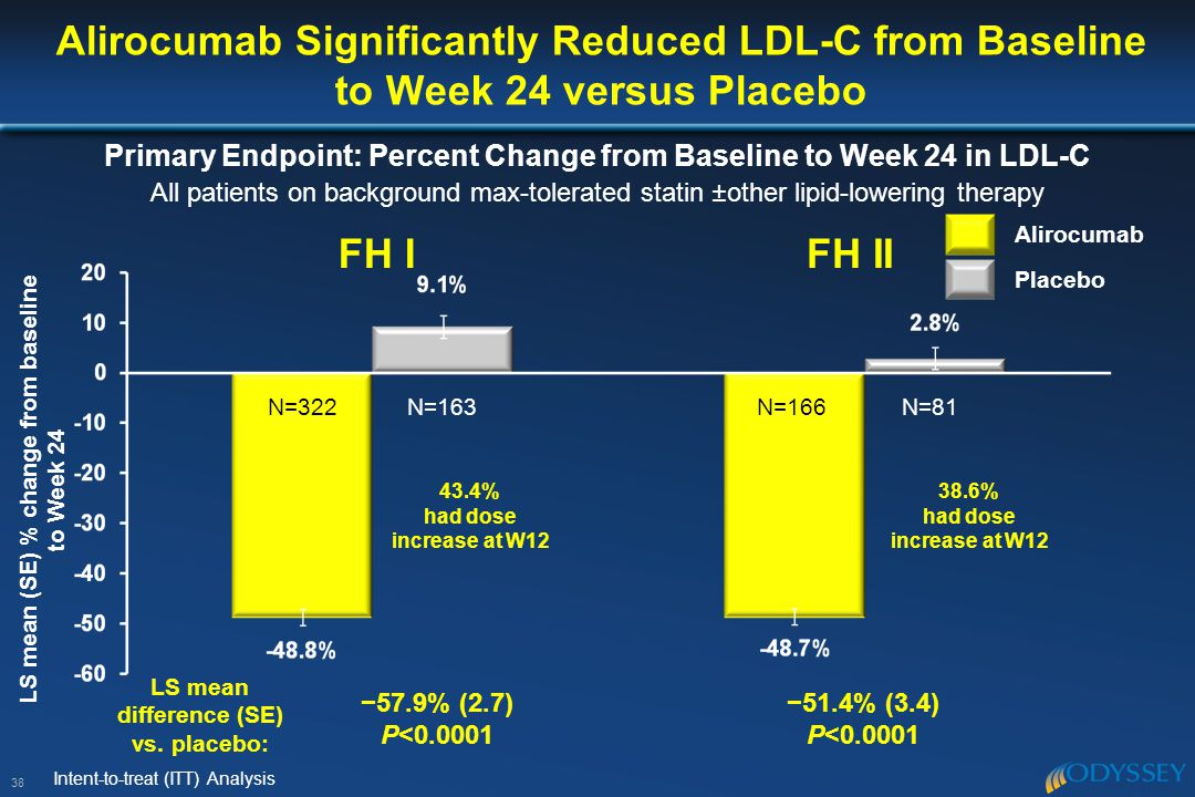 Alirocumab Significantly Reduced LDL-C from Baseline to Week 24 versus Placebo 38 LS mean (SE) % change from baseline to Week 24 LS mean difference (SE) vs.