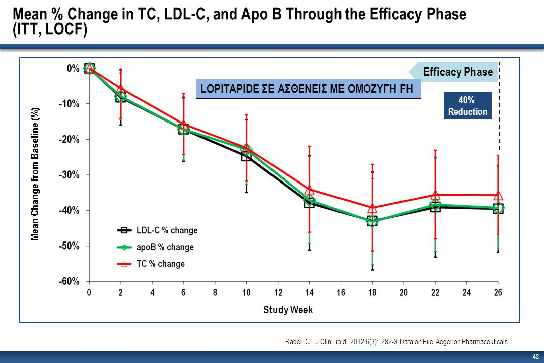Mean % Change in TC, LDL-C, and Apo B Through the Efficacy Phase (ITT, LOCF) 42 Mean Change from Baseline (%) Study Week Efficacy Phase Rader DJ.