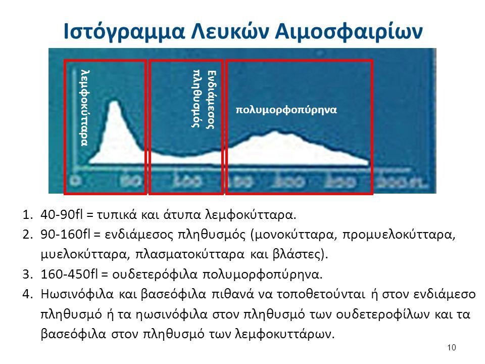 λεμφοκύτταρα Ενδιάμεσος πληθυσμός πολυμορφοπύρηνα Ιστόγραμμα Λευκών Αιμοσφαιρίων 1.40-90fl = τυπικά και άτυπα λεμφοκύτταρα. 2.90-160fl = ενδιάμεσος πλ