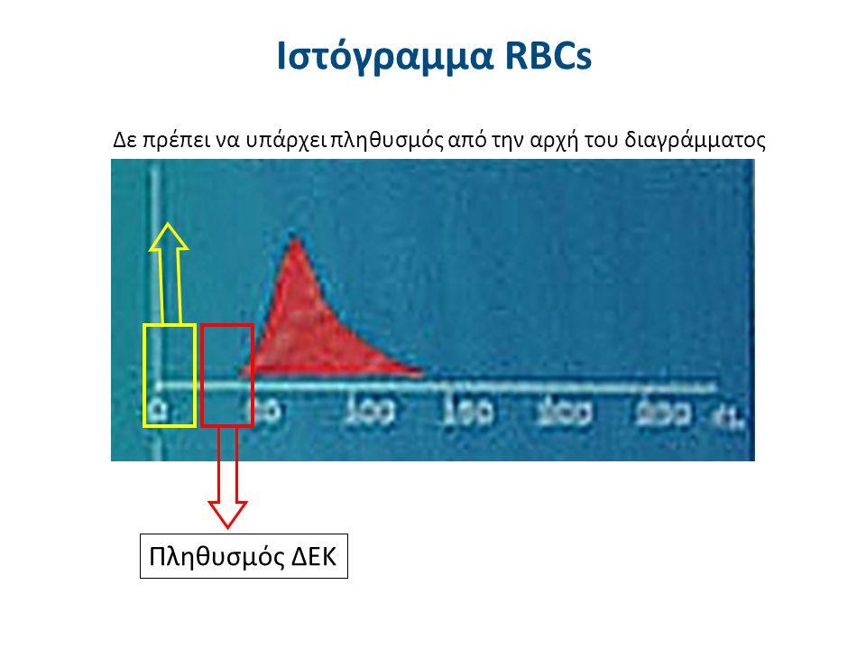 Πληθυσμός ΔΕΚ Δε πρέπει να υπάρχει πληθυσμός από την αρχή του διαγράμματος Ιστόγραμμα RBCs