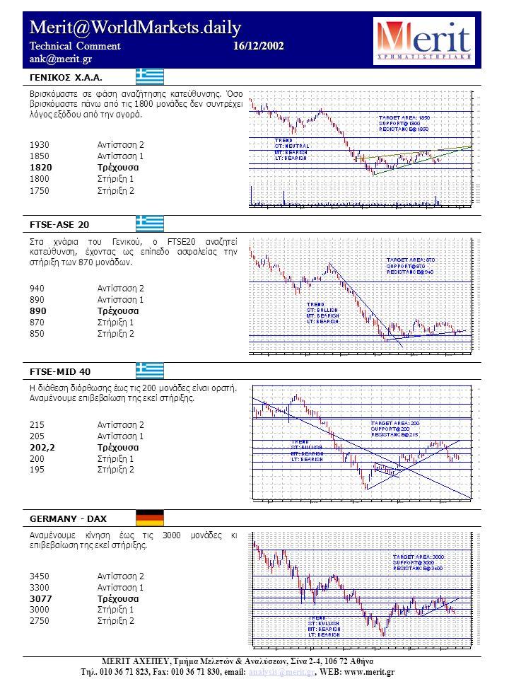 Merit@WorldMarkets.daily 16/12/2002 Technical Comment 16/12/2002 ank@merit.gr Βρισκόμαστε σε φάση αναζήτησης κατεύθυνσης.