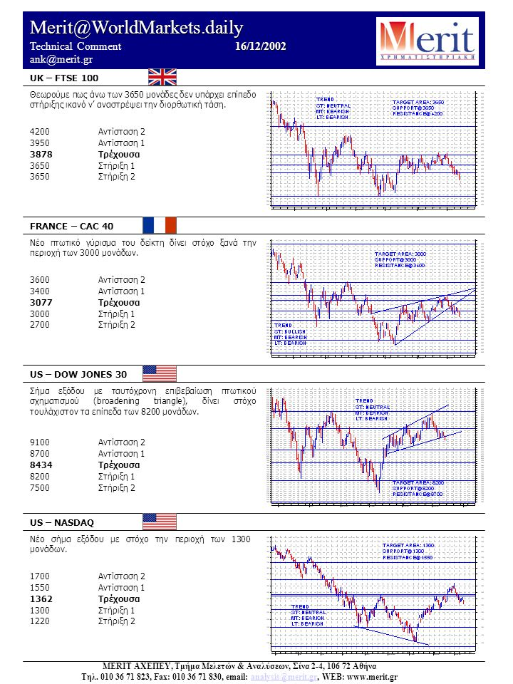 Merit@WorldMarkets.daily 16/12/2002 Technical Comment 16/12/2002 ank@merit.gr UK – FTSE 100 FRANCE – CAC 40 US – DOW JONES 30 US – NASDAQ Νέο σήμα εξόδου με στόχο την περιοχή των 1300 μονάδων.