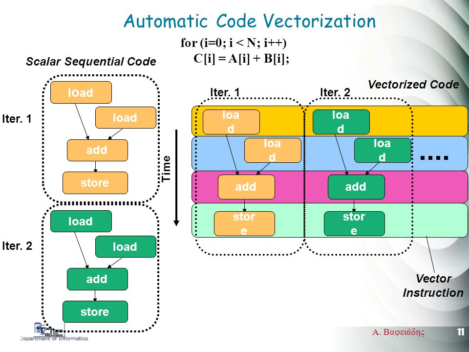 11 Α. Βαφειάδης Automatic Code Vectorization Iter.