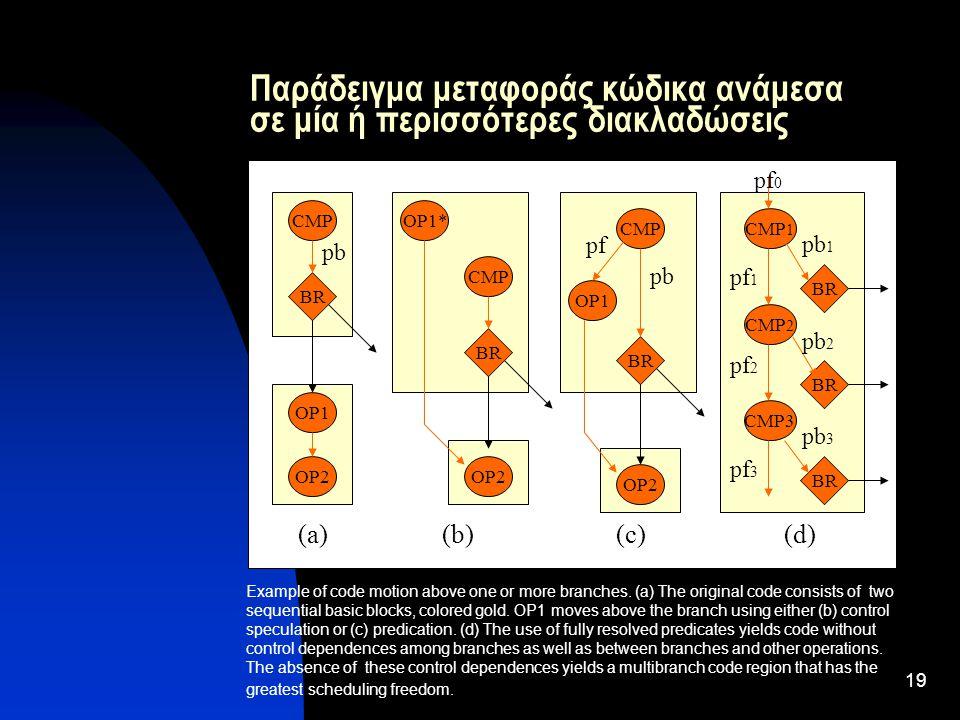 19 Παράδειγμα μεταφοράς κώδικα ανάμεσα σε μία ή περισσότερες διακλαδώσεις CMP BR OP1 (a) Example of code motion above one or more branches.