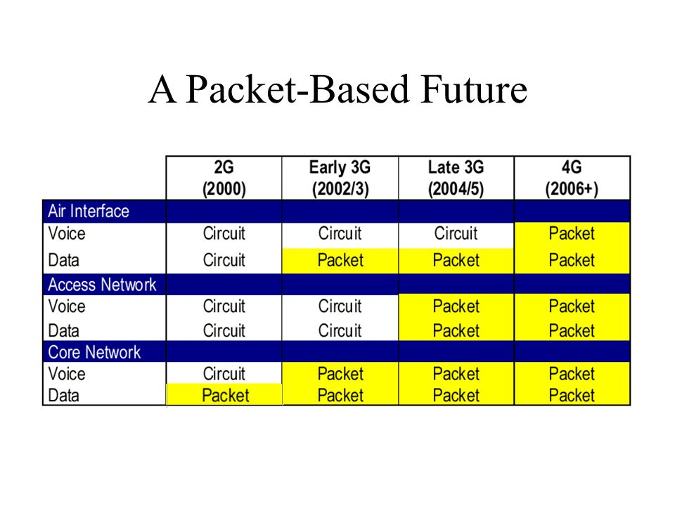 A Packet-Based Future