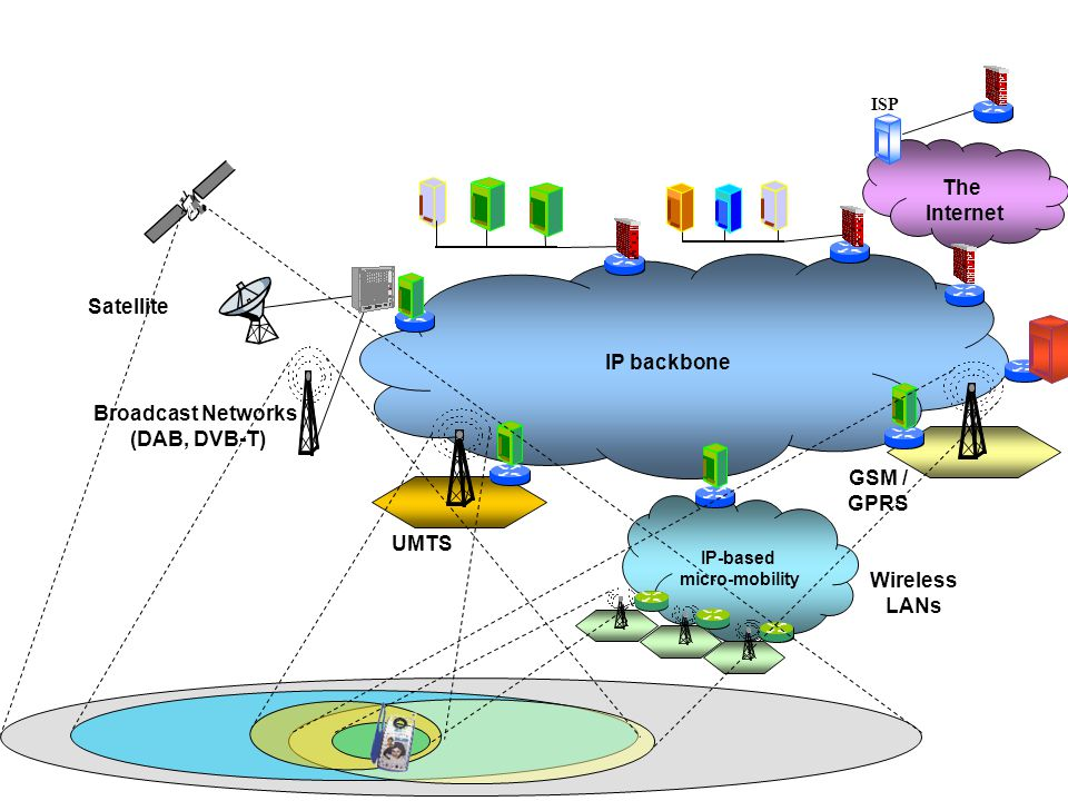 The Internet IP backbone UMTS Broadcast Networks (DAB, DVB-T) Satellite GSM / GPRS IP-based micro-mobility Wireless LANs ISP
