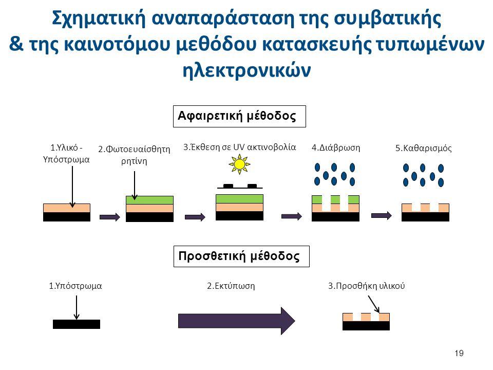 Σχηματική αναπαράσταση της συμβατικής & της καινοτόμου μεθόδου κατασκευής τυπωμένων ηλεκτρονικών Αφαιρετική μέθοδος 1.Υλικό - Υπόστρωμα 2.Φωτοευαίσθητ