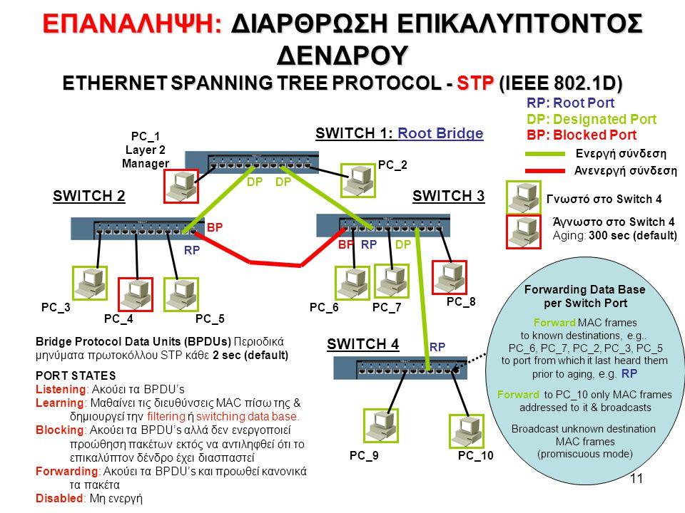 11 ΕΠΑΝΑΛΗΨΗ:ΔΙΑΡΘΡΩΣΗ ΕΠΙΚΑΛΥΠΤΟΝΤΟΣ ΔΕΝΔΡΟΥ ETHERNET SPANNING TREE PROTOCOL - STP (IEEE 802.1D) ΕΠΑΝΑΛΗΨΗ: ΔΙΑΡΘΡΩΣΗ ΕΠΙΚΑΛΥΠΤΟΝΤΟΣ ΔΕΝΔΡΟΥ ETHERNET SPANNING TREE PROTOCOL - STP (IEEE 802.1D) SWITCH 1: Root Bridge SWITCH 3SWITCH 2 SWITCH 4 RP DP BP RP: Root Port DP: Designated Port BP: Blocked Port PC_4 PC_3PC_6 PC_5 PC_8 PC_7 PC_2 PC_1 Layer 2 Manager PC_10PC_9 PORT STATES Listening: Ακούει τα BPDU's Learning: Μαθαίνει τις διευθύνσεις MAC πίσω της & δημιουργεί την filtering ή switching data base.