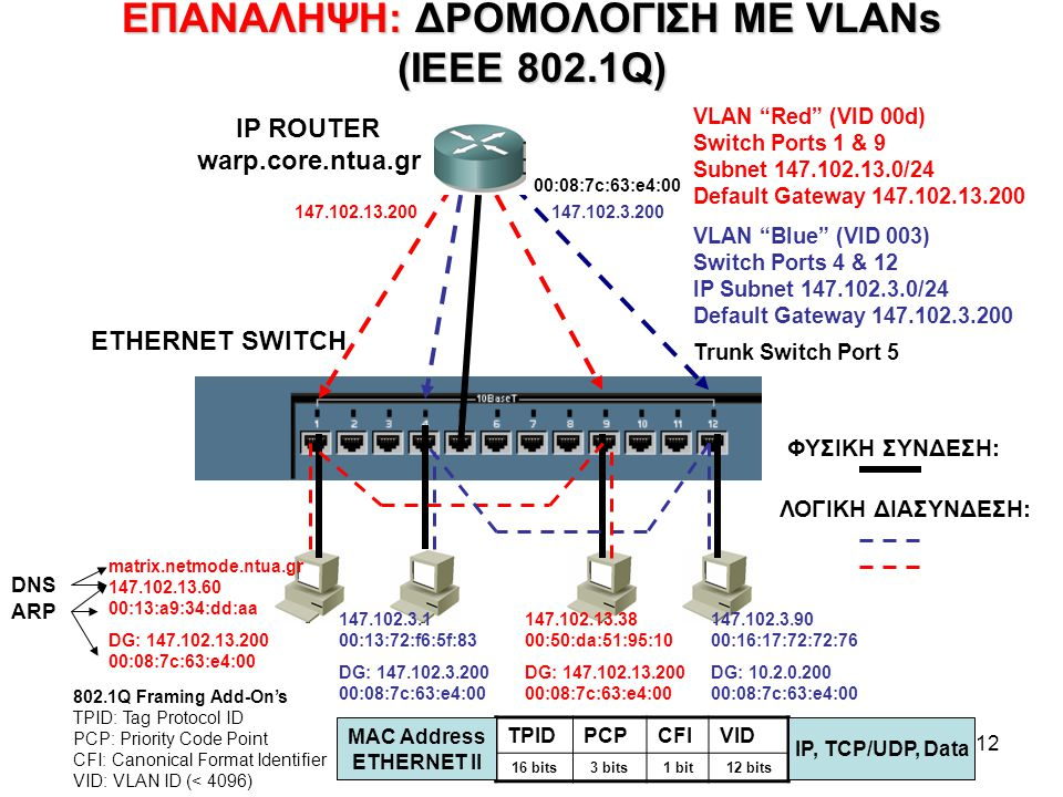 12 ΕΠΑΝΑΛΗΨΗ:ΔΡΟΜΟΛΟΓΙΣΗ ΜΕ VLANs (IEEE 802.1Q) ΕΠΑΝΑΛΗΨΗ: ΔΡΟΜΟΛΟΓΙΣΗ ΜΕ VLANs (IEEE 802.1Q) VLAN Red (VID 00d) Switch Ports 1 & 9 Subnet 147.102.13.0/24 Default Gateway 147.102.13.200 VLAN Blue (VID 003) Switch Ports 4 & 12 IP Subnet 147.102.3.0/24 Default Gateway 147.102.3.200 Trunk Switch Port 5 ETHERNET SWITCH IP ROUTER warp.core.ntua.gr ΦΥΣΙΚΗ ΣΥΝΔΕΣΗ: ΛΟΓΙΚΗ ΔΙΑΣΥΝΔΕΣΗ: matrix.netmode.ntua.gr 147.102.13.60 00:13:a9:34:dd:aa DG: 147.102.13.200 00:08:7c:63:e4:00 147.102.3.1 00:13:72:f6:5f:83 DG: 147.102.3.200 00:08:7c:63:e4:00 147.102.13.38 00:50:da:51:95:10 DG: 147.102.13.200 00:08:7c:63:e4:00 147.102.3.90 00:16:17:72:72:76 DG: 10.2.0.200 00:08:7c:63:e4:00 147.102.13.200147.102.3.200 TPIDPCPCFIVID 16 bits3 bits1 bit12 bits MAC Address ETHERNET II IP, TCP/UDP, Data 802.1Q Framing Add-On's TPID: Tag Protocol ID PCP: Priority Code Point CFI: Canonical Format Identifier VID: VLAN ID (< 4096) 00:08:7c:63:e4:00 ARP DNS