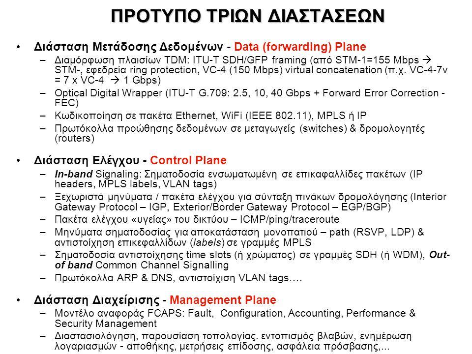 ΠΡΟΤΥΠΟ ΤΡΙΩΝ ΔΙΑΣΤΑΣΕΩΝ Διάσταση Μετάδοσης Δεδομένων - Data (forwarding) Plane –Διαμόρφωση πλαισίων TDM: ITU-T SDH/GFP framing (από STM-1=155 Mbps 