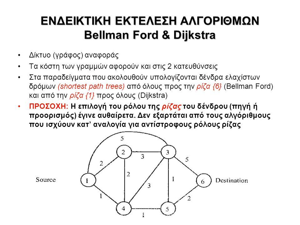 ΕΝΔΕΙΚΤΙΚΗ ΕΚΤΕΛΕΣΗ ΑΛΓΟΡΙΘΜΩΝ Bellman Ford & Dijkstra Δίκτυο (γράφος) αναφοράς Τα κόστη των γραμμών αφορούν και στις 2 κατευθύνσεις Στα παραδείγματα που ακολουθούν υπολογίζονται δένδρα ελαχίστων δρόμων (shortest path trees) από όλους προς την ρίζα {6} (Bellman Ford) και από την ρίζα {1} προς όλους (Dijkstra) ΠΡΟΣΟΧΗ: Η επιλογή του ρόλου της ρίζας του δένδρου (πηγή ή προορισμός) έγινε αυθαίρετα.