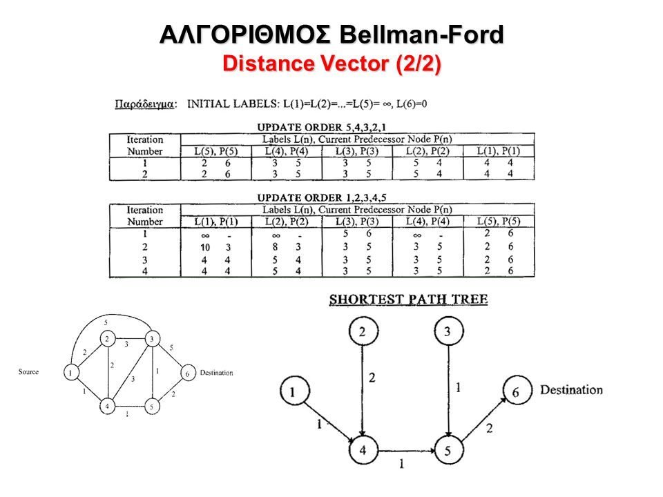 ΑΛΓΟΡΙΘΜΟΣ Bellman-Ford Distance Vector (2/2) 10 3