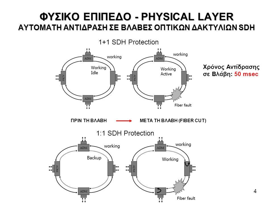 4 ΦΥΣΙΚΟ ΕΠΙΠΕΔΟ - PHYSICAL LAYER ΑΥΤΟΜΑΤΗ ΑΝΤΙΔΡΑΣΗ ΣΕ ΒΛΑΒΕΣ ΟΠΤΙΚΩΝ ΔΑΚΤΥΛΙΩΝ SDH 1+1 SDH Protection 1:1 SDH Protection Χρόνος Αντίδρασης σε Βλάβη: 50 msec ΠΡΙΝ ΤΗ ΒΛΑΒΗΜΕΤΑ ΤΗ ΒΛΑΒΗ (FIBER CUT)