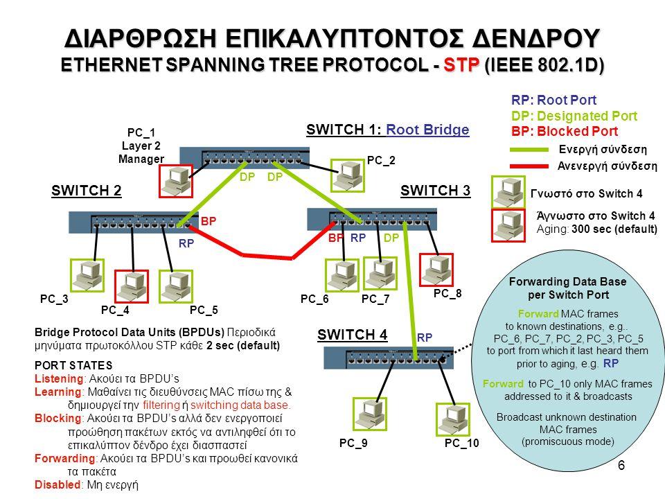 7 ΔΡΟΜΟΛΟΓΙΣΗ ΜΕ VLANs (IEEE 802.1Q) VLAN Red (VID 00d) Switch Ports 1 & 9 Subnet 147.102.13.0/24 Default Gateway 147.102.13.200 VLAN Blue (VID 003) Switch Ports 4 & 12 IP Subnet 147.102.3.0/24 Default Gateway 147.102.3.200 Trunk Switch Port 5 ETHERNET SWITCH IP ROUTER warp.core.ntua.gr ΦΥΣΙΚΗ ΣΥΝΔΕΣΗ: ΛΟΓΙΚΗ ΔΙΑΣΥΝΔΕΣΗ: matrix.netmode.ntua.gr 147.102.13.60 00:13:a9:34:dd:aa DG: 147.102.13.200 00:08:7c:63:e4:00 147.102.3.1 00:13:72:f6:5f:83 DG: 147.102.3.200 00:08:7c:63:e4:00 147.102.13.38 00:50:da:51:95:10 DG: 147.102.13.200 00:08:7c:63:e4:00 147.102.3.90 00:16:17:72:72:76 DG: 10.2.0.200 00:08:7c:63:e4:00 147.102.13.200147.102.3.200 TPIDPCPCFIVID 16 bits3 bits1 bit12 bits MAC Address ETHERNET II IP, TCP/UDP, Data 802.1Q Framing Add-On's TPID: Tag Protocol ID PCP: Priority Code Point CFI: Canonical Format Identifier VID: VLAN ID (< 4096) 00:08:7c:63:e4:00 ARP DNS