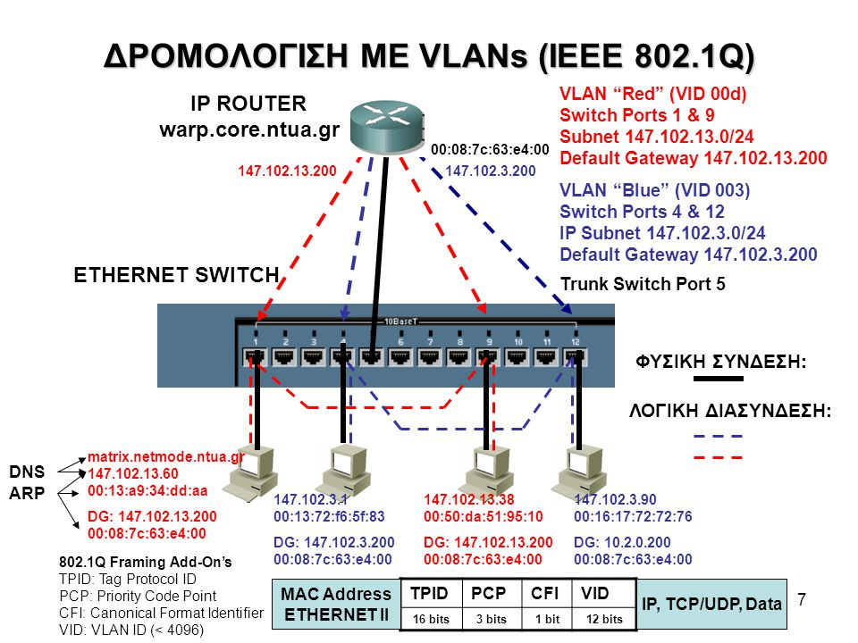 7 ΔΡΟΜΟΛΟΓΙΣΗ ΜΕ VLANs (IEEE 802.1Q) VLAN Red (VID 00d) Switch Ports 1 & 9 Subnet 147.102.13.0/24 Default Gateway 147.102.13.200 VLAN Blue (VID 003) Switch Ports 4 & 12 IP Subnet 147.102.3.0/24 Default Gateway 147.102.3.200 Trunk Switch Port 5 ETHERNET SWITCH IP ROUTER warp.core.ntua.gr ΦΥΣΙΚΗ ΣΥΝΔΕΣΗ: ΛΟΓΙΚΗ ΔΙΑΣΥΝΔΕΣΗ: matrix.netmode.ntua.gr 147.102.13.60 00:13:a9:34:dd:aa DG: 147.102.13.200 00:08:7c:63:e4:00 147.102.3.1 00:13:72:f6:5f:83 DG: 147.102.3.200 00:08:7c:63:e4:00 147.102.13.38 00:50:da:51:95:10 DG: 147.102.13.200 00:08:7c:63:e4:00 147.102.3.90 00:16:17:72:72:76 DG: 10.2.0.200 00:08:7c:63:e4:00 147.102.13.200147.102.3.200 TPIDPCPCFIVID 16 bits3 bits1 bit12 bits MAC Address ETHERNET II IP, TCP/UDP, Data 802.1Q Framing Add-On's TPID: Tag Protocol ID PCP: Priority Code Point CFI: Canonical Format Identifier VID: VLAN ID (< 4096) 00:08:7c:63:e4:00 ARP DNS