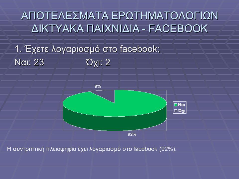 ΑΠΟΤΕΛΕΣΜΑΤΑ ΕΡΩΤΗΜΑΤΟΛΟΓΙΩΝ ΔΙΚΤΥΑΚΑ ΠΑΙΧΝΙΔΙΑ - FACEBOOK 1. Έχετε λογαριασμό στο facebook; Ναι: 23Όχι: 2 Η συντριπτική πλειοψηφία έχει λογαριασμό στ