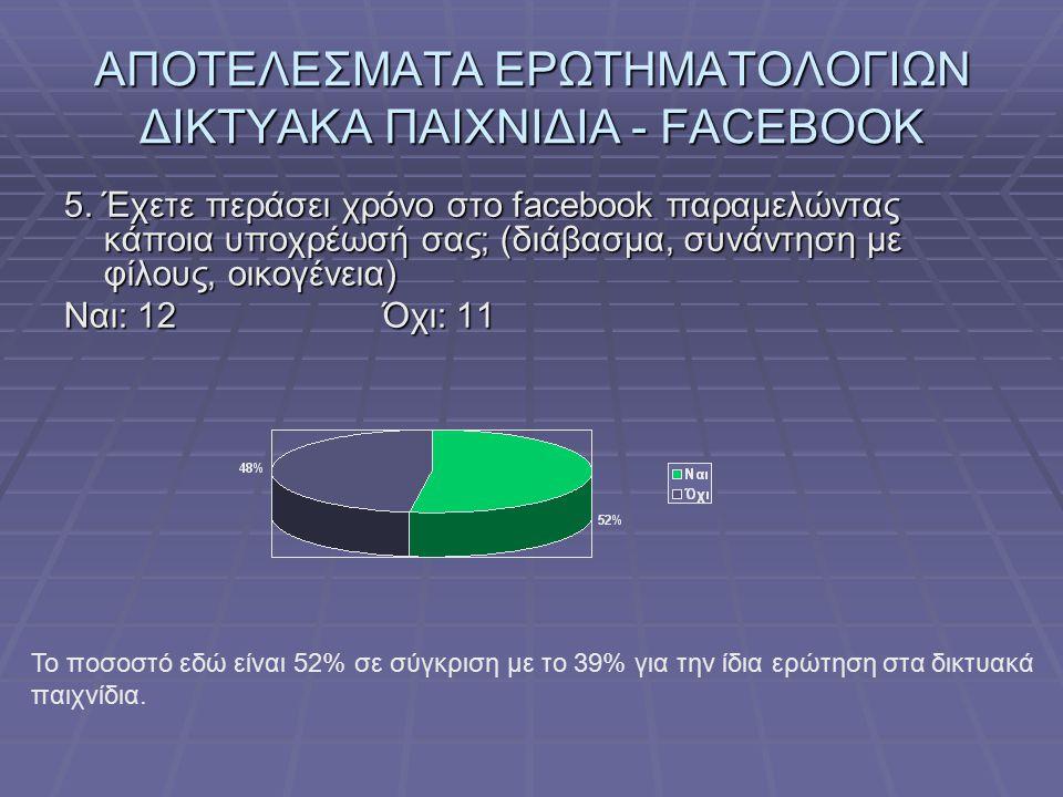 ΑΠΟΤΕΛΕΣΜΑΤΑ ΕΡΩΤΗΜΑΤΟΛΟΓΙΩΝ ΔΙΚΤΥΑΚΑ ΠΑΙΧΝΙΔΙΑ - FACEBOOK 5. Έχετε περάσει χρόνο στο facebook παραμελώντας κάποια υποχρέωσή σας; (διάβασμα, συνάντηση