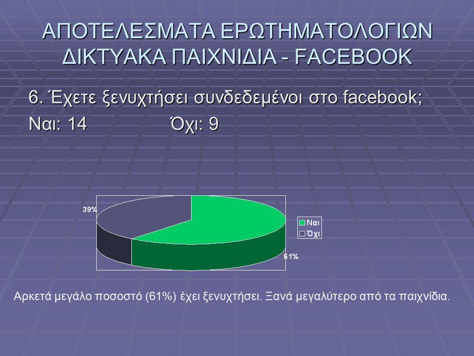 ΑΠΟΤΕΛΕΣΜΑΤΑ ΕΡΩΤΗΜΑΤΟΛΟΓΙΩΝ ΔΙΚΤΥΑΚΑ ΠΑΙΧΝΙΔΙΑ - FACEBOOK 6. Έχετε ξενυχτήσει συνδεδεμένοι στο facebook; Ναι: 14Όχι: 9 Αρκετά μεγάλο ποσοστό (61%) έχ